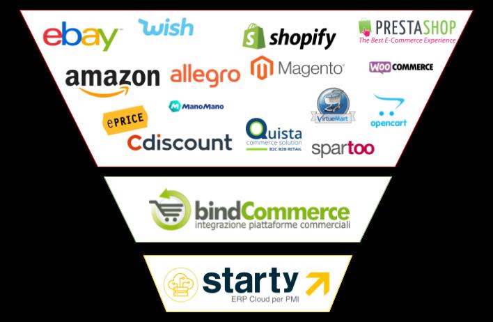 Integrazione Starty ERP e bindCommerce